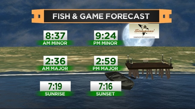 Fish & Game Forecast- Tuesday, March 14th