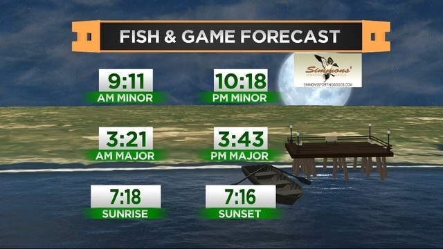 Fish & Game Forecast- Wednesday, March 15th