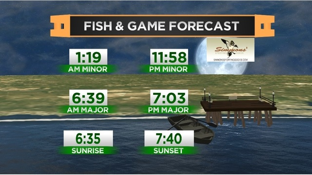 Fish & Game Forecast- Tuesday, April 18th