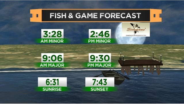 Fish & Game Forecast- Friday, April 21st