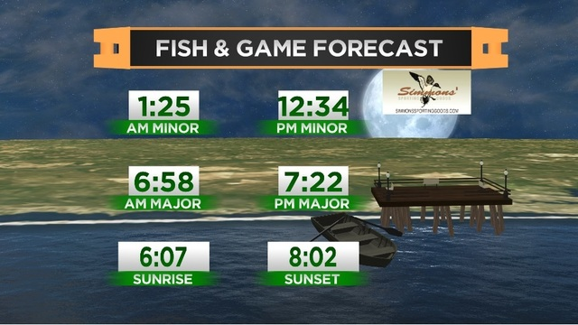 Fish & Game Forecast- Thursday, May 18th