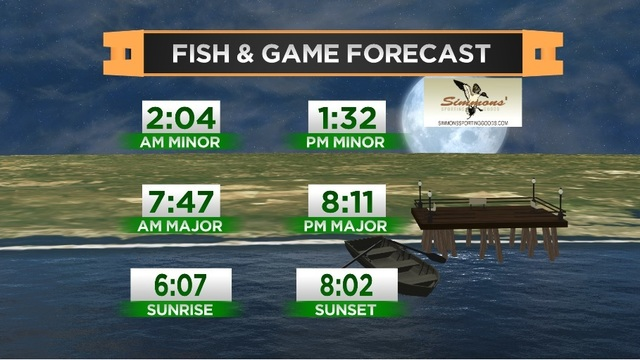 Fish & Game Forecast- Friday, May 19th