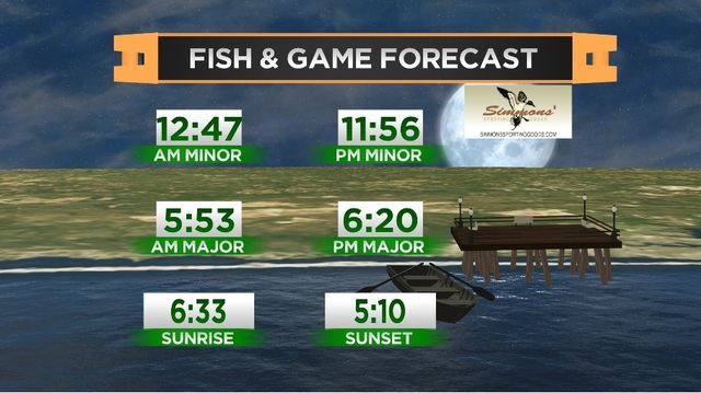 Fish & Game Forecast- Friday, November 10th
