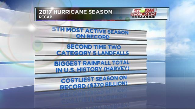 NOAA: Atlantic hurricane season lived up to expectations