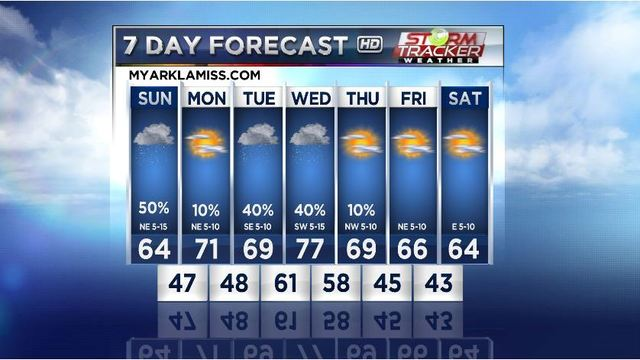 There's a 'Cool' Front and Increasing Rain Chances in the Weekend Forecast