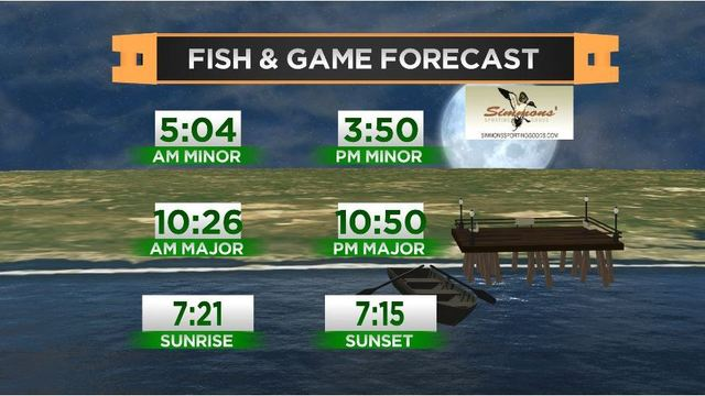 Fish & Game Forecast- Tuesday, March 13th