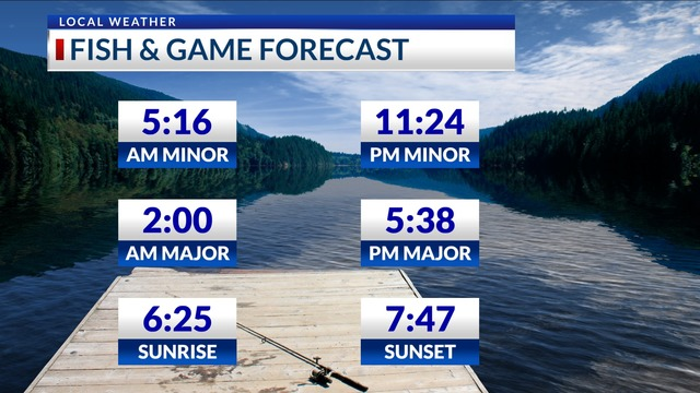 Fish & Game Forecast- Friday, April 27th